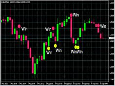Binary Options Indicators
