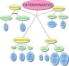 Resultado de imagen de esquemas determinantes