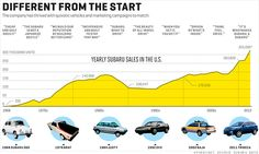 Subaru timeline - different from the start
