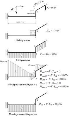Sterkteleer/Bepaling van de ... Worlds Of Fun, Engineering, Diagram, Floor Plans, How To Get, Projects, Image, Log Projects, Mechanical Engineering