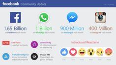 Facebook Update q1 2