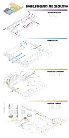 Ally, Alliya Suthikorncompee || Museum Park || Diagram || A zoning and circulation diagram, predicting the flow of people and their purposes as well as the specific program and use of each section of the zones.