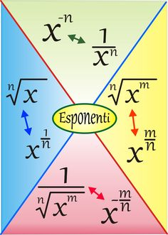Esponenti Algebra Formulas, Physics Formulas, Gre Math, Maths Algebra, Calculus, Math Worksheets, Math Resources, Math Activities, Math Games