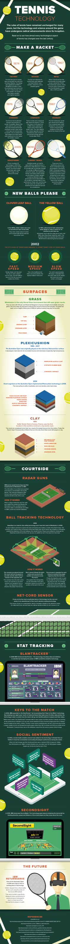 Wimbledon 2014: Everything you've ever needed to know about tennis in one amazing infographic - Mirror Online