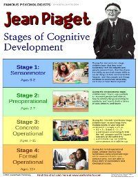 Jean Piaget is a prominent Developmental and child psychologist best known for his four-stage theory of cognitive development. It is important for child Life Specialist to understand the development of children. Educational Theories, Educational Psychology, Developmental Psychology, School Psychology, Learning Psychology, Psychology Notes, Cognitive Psychology, Jean Piaget, Human Growth And Development