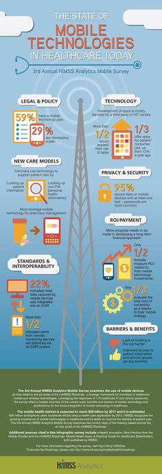 The State of Mobile Health Technologies in Healthcare Today Infographic (2014)