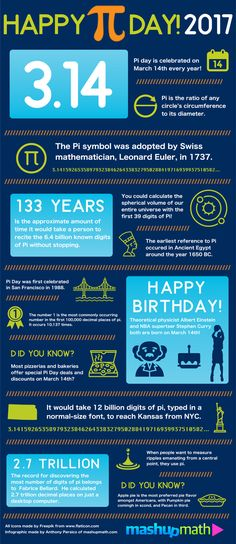 March 14th is almost here and it's time to celebrate your favorite mathematical holiday, Pi Day! And if you're looking for some awesome Pi Day 2017 activities to share with your kids, check out our infographic that shares interesting National Pi Day fun facts that will blow your mind! Y