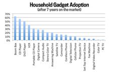 What has been the fastest-adopted gadget ever? It's not what you think.