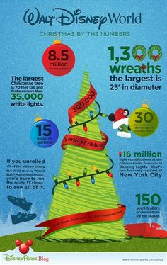 Disney World at Christmas infographic - i'll plan your dream Christmas trip email me alice@blueskyjourneys.net