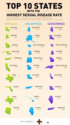 Top 10 States with the Highest Sexual Disease Rate - Infographic