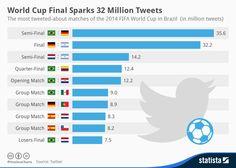 32 millones de tweets en la final del Mundial de Brasil #infografia #infographic #socialmedia