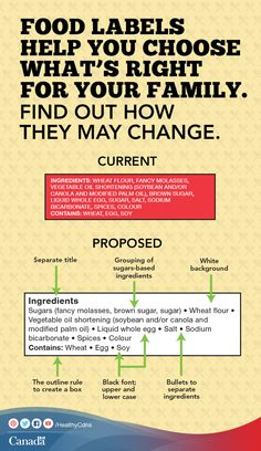 Tell us what you think of the new proposed ingredient label changes:  http://www.hc-sc.gc.ca/fn-an/label-etiquet/consultation/index-eng.php?utm_source=pinterest_hcdns&utm_medium=social&utm_content=July14_ingredientlabel_EN&utm_campaign=social_media_14