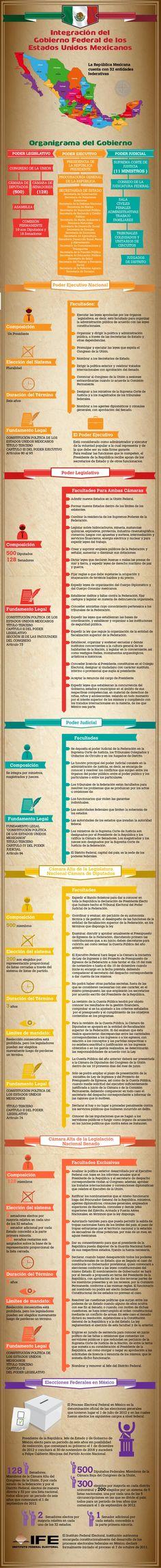 ¿Cómo esta estructurado el Gobierno Federal? #Mexico #infografia #infographics