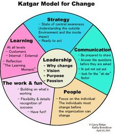 Nick Brierley on - Business Management - Ideas of Business Management - The model for change: katgar model . We train KPI Management and BI solutions. Leadership Coaching, Educational Leadership, Leadership Development, Professional Development, Self Development, Leadership Quotes, Life Coaching, Change Leadership, Teamwork Quotes