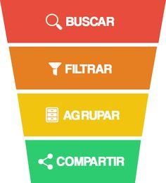 Los 4 pasos en la curacion de contenidos Inbound Marketing, Digital Marketing, Seo Strategy, Community Manager, Copywriting, Social Media Tips, Blog, Management, Content