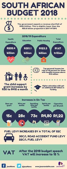 Finance Minister, Malusi Gigaba delivered his 2018 maiden budget speech in parliament in Cape Town today. Business Budget Template, Excel Budget Template, National Academy, Lesson Plan Templates, Important Facts, New Thought, Budget Planner, Health Education, South Africa