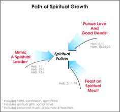 Marks of spiritual maturity