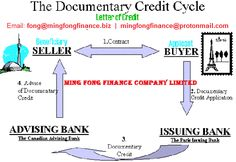 The Main Similarity Between The Sblc And Bank Guarantee Is For The