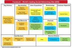 Resultado de imagem para business model canvas - value proposition statements Business Model Canvas Examples, Business Model Example, Business Canvas, Linkedin Business, Facebook Business, Online Business, Social Business, Kaizen, Design Thinking