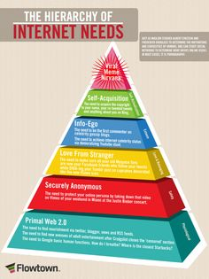 The hierarchy of internet needs.