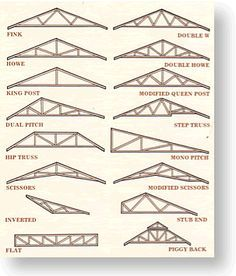 Discover 36 Types Of Roofs For Houses (Illustrations) | For The Home |  Pinterest | Architecture, Construction And House