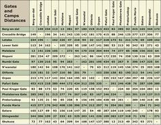 A useful table of distances between gates and camps in Kruger National Park, South Africa. If you are planning to self-drive to Kruger National Parks Map, Kruger National Park, Sa Tourism, South Africa Safari, Self Driving, African Safari, Africa Travel, Travel Photographer, Countries Of The World