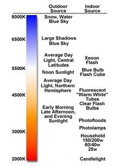 Light temperature chart--a handy reference for artists.    http://www.artistdaily.com/blogs/oilblog/archive/2012/10/02/it-makes-me-see-red.aspx?a=ar121006