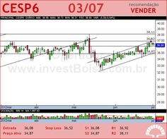 CESP - CESP6 - 03/07/2012 #CESP6 #analises #bovespa
