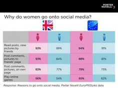 Why do women go onto social media?