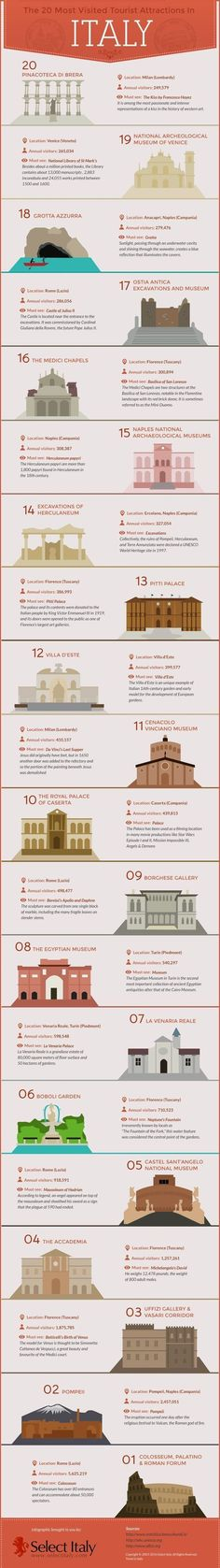 Popular Italian Attractions Infographic: Looking for popular Italian attractions? Italy is, without any doubt, one of the most desired travel destinations #italianinfographic #travelinfographic
