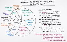 Google Ranking: Weighting the Clusters of Ranking Factors - http://www.scribd.com/doc/259468561/