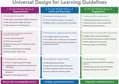 """""""The way people learn is as unique as their fingerprints."""": Universal Design for Learning = Learning Opportunities for All"""