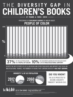 Diversity Gap in Children's Books Infographic 2015
