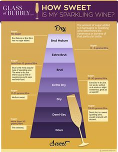 How Sweet Is My Sparkling Wine #infographic #infografía