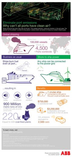 Reducing Shipping Emissions at Ports: A No Brainer