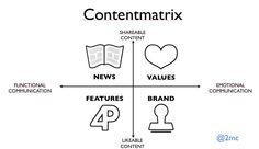 Contentmatrix