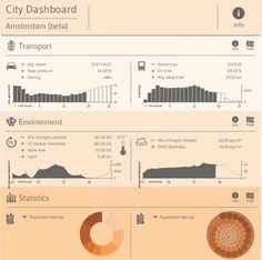 City Dashboard – Amsterdam