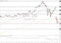 Walmart Inc. (WMT/NYSE): general review 23 February 2018, 12:46 Free Forex Signals