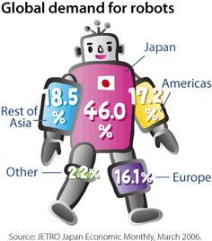 Global Demands for Robots