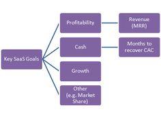 Saas Metrics (Great blog post)