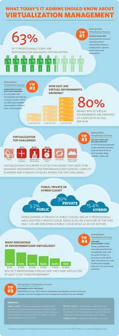Cloud Management Facts and Tips