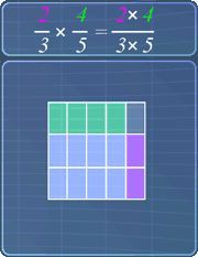 Multiplying fractions - area models - check this out!