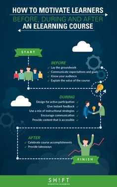 How To Motivate Learners Before, During and After an eLearning Course Infographic - http://elearninginfographics.com/motivate-learners-elearning-course-infographic/