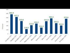 3490 χιλιόμετρα με το ποδήλατο σε έναν χρόνο Bar Chart, Silver, Hampers, Bar Graphs, Money