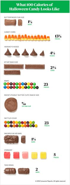 It& hard to resist candy at Halloween. Consumer Reports shows you what 100 calories of Halloween candy looks like so that you can keep cravings in check. 100 Calorie Snacks, Healthy Snacks, Healthy Eating, Snacks Kids, Healthy Breakfasts, Protein Snacks, School Snacks, School Lunch, High Protein