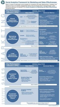 Social Analytics Framework for Marketing and Sales Effectiveness. Infographic on the measurement of online activity. Marketing Program, Business Marketing, Content Marketing, Marketing And Advertising, Online Marketing, Digital Marketing, Marketing Ideas, Social Media Analytics, Social Media Marketing