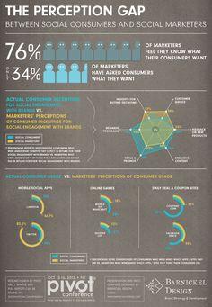 The perception gap between social consumers and social marketers   http://www.futurebiz.de/artikel/unterschiedliche-sichtweisen-von-sozialen-konsumenten-und-marketingverantwortlichen/
