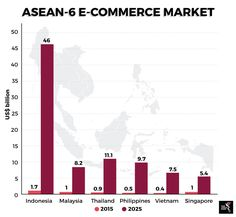 Taxing e-commerce in Indonesia Ecommerce, Philippines, Singapore, Bar Chart, Marketing, Bar Graphs, E Commerce
