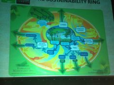 graphic diagram of vertically-integrated biochar/energy system, presented today during Sonoma Biochar conference!