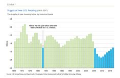 In The Last 10 Years Since The Great Recession The Economy Has